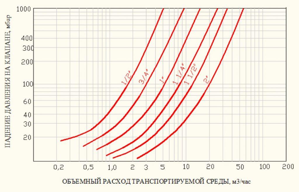 Клапан обратный VT. 151 технические характеристики
