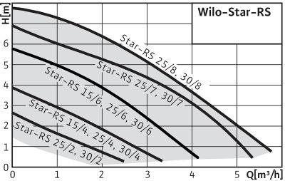 Насосы циркуляционные Wilo Star RS_1