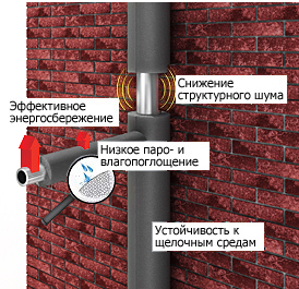 Теплоизоляция Energoflex_1