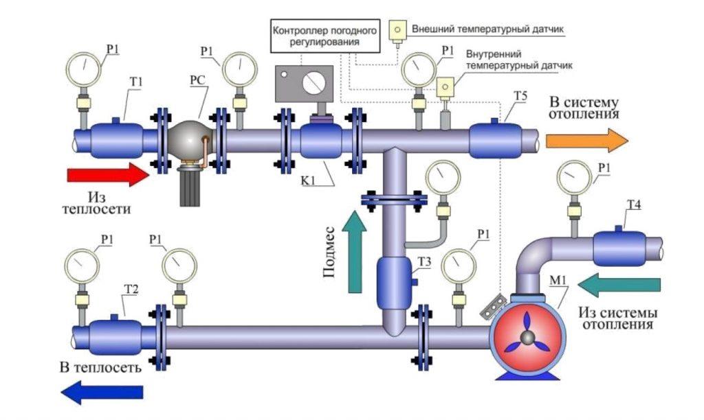 автоматизированного ИТП на основе двухходового клапана