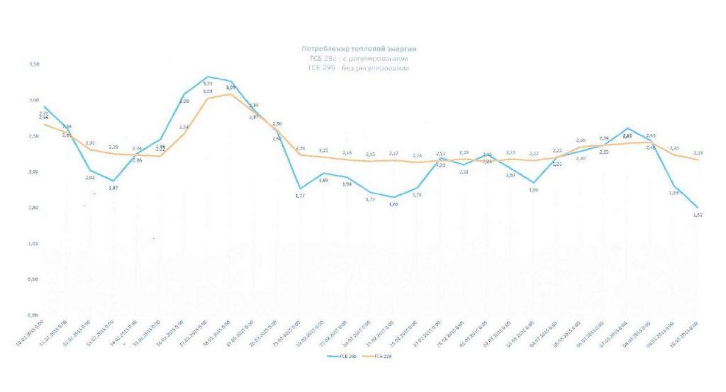 график потребления тепловой энергии