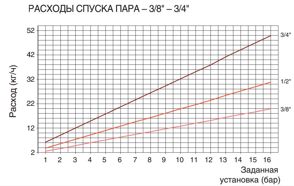 """РАСХОДЫ СПУСКА ПАРА – 3/8"""" – 3/4"""""""