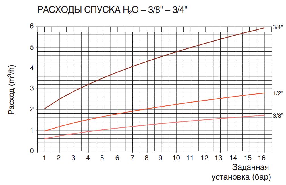 "РАСХОДЫ СПУСКА H2O – 3/8"" – 3/4"""