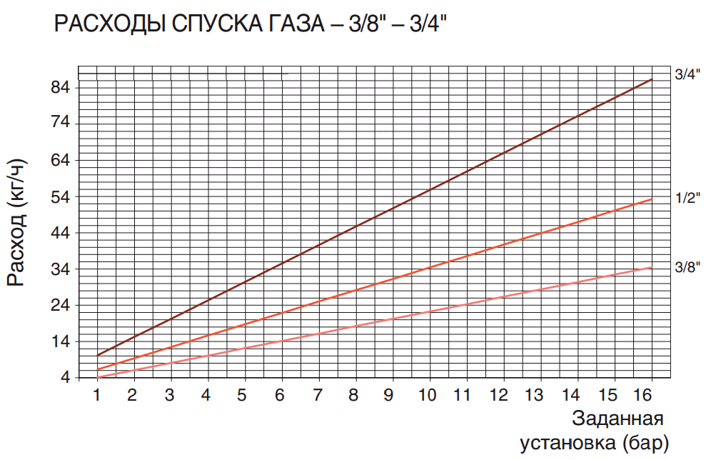 "РАСХОДЫ СПУСКА ГАЗА – 3/8"" – 3/4"""