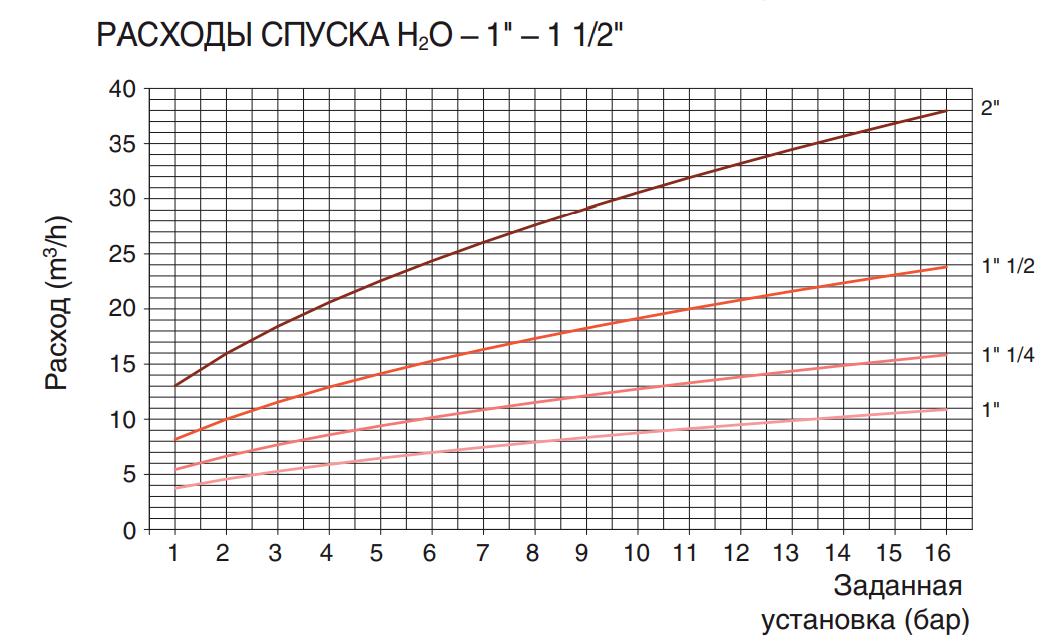 "РАСХОДЫ СПУСКА H2O – 1"" – 1 1/2"""