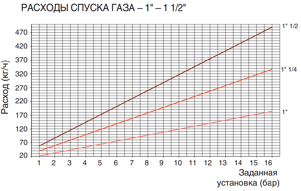"РАСХОДЫ СПУСКА ГАЗА – 1"" – 1 1/2"""