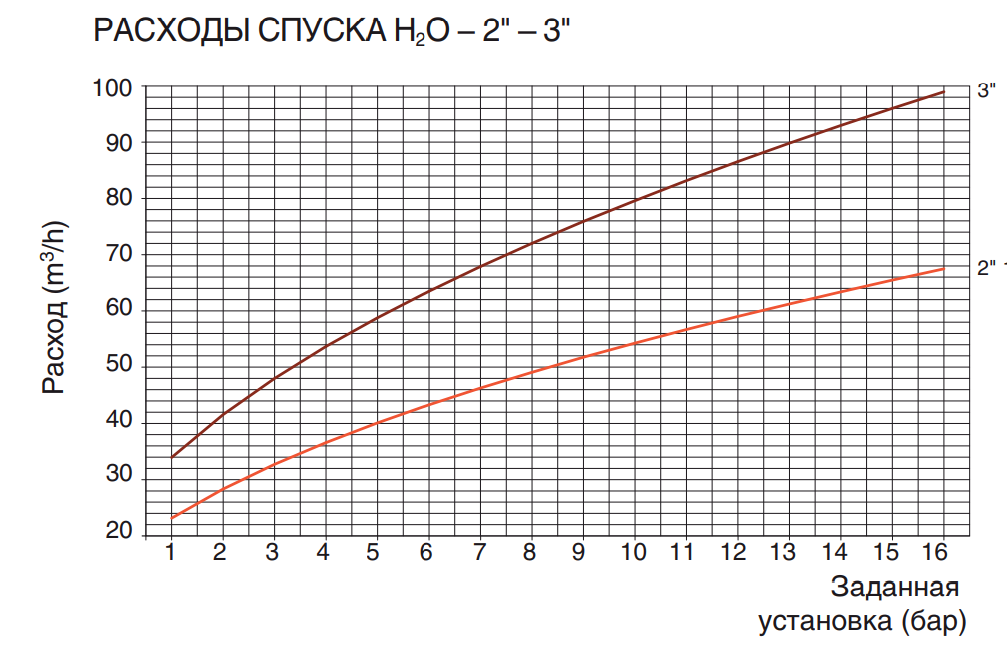 "РАСХОДЫ СПУСКА H2O – 2"" – 3"""